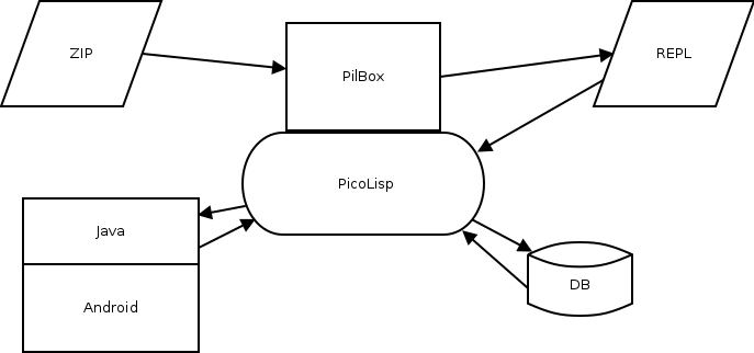 PicoLisp Wiki: pilbox